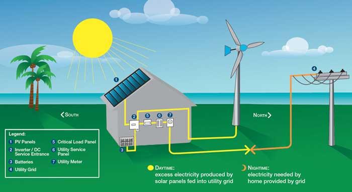 solar hybrid